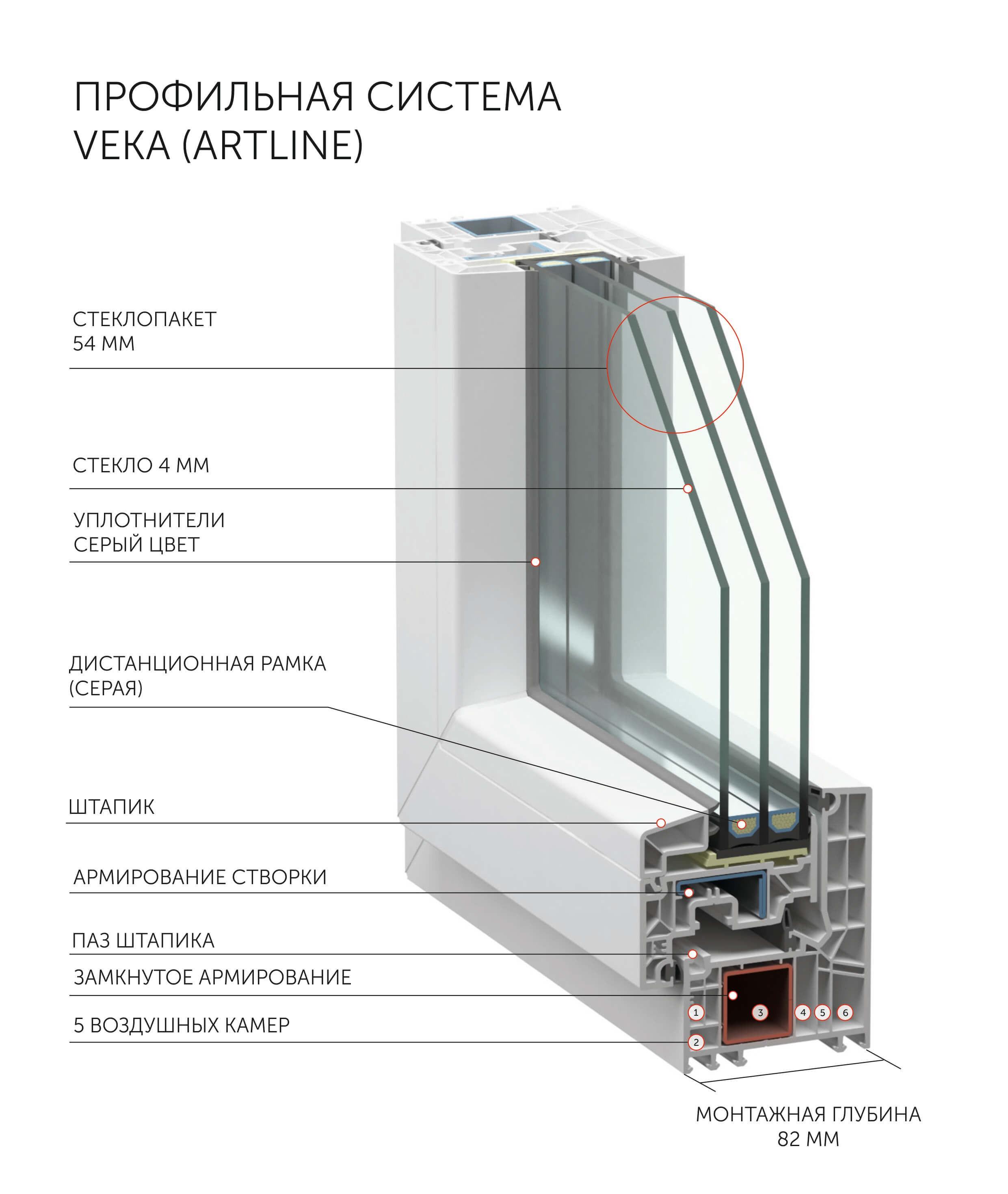 Производстве пластиковых окон